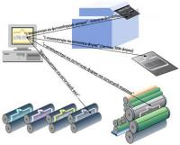 Электрография - печать без печатных форм